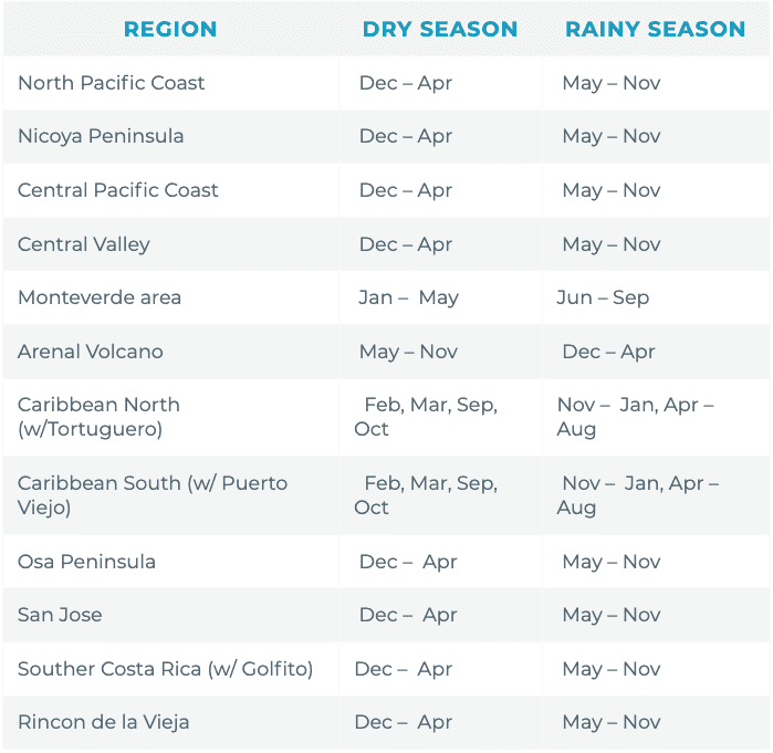 Weather for Costa Rica by month